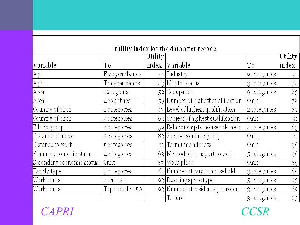 CAPRI CCSR