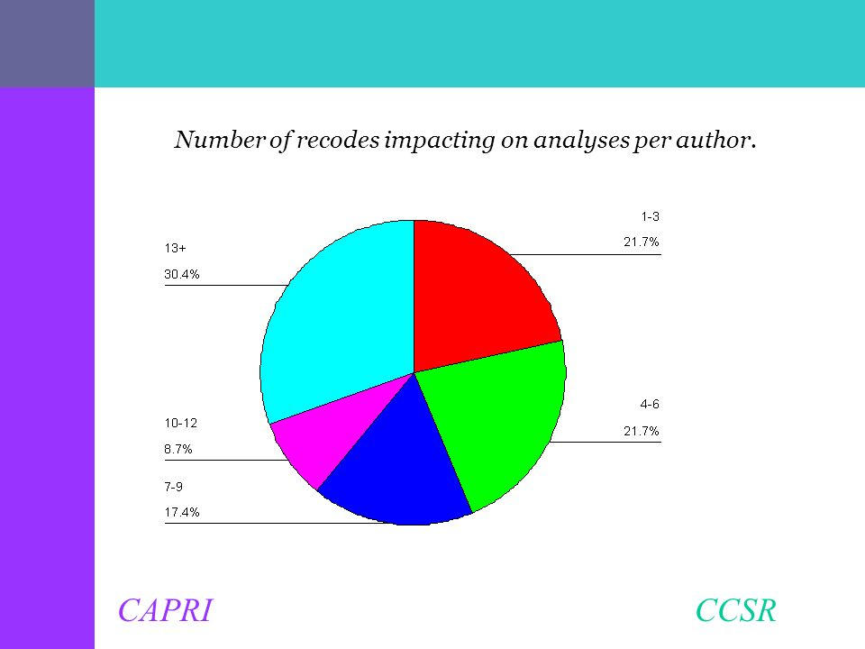 CAPRI CCSR Number of recodes impacting on analyses per author.