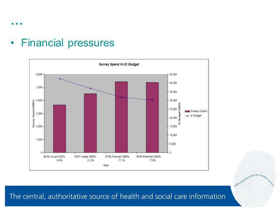 … Financial pressures