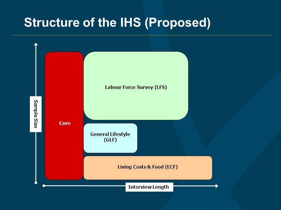 Structure of the IHS (Proposed) Core Labour Force Survey (LFS) General Lifestyle (GLF) Living Costs & Food (LCF) Interview Length Sample Size