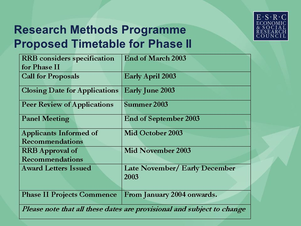 Research Methods Programme Proposed Timetable for Phase II