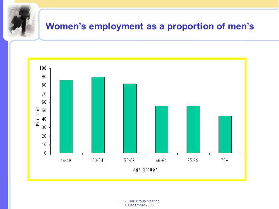 LFS User Group Meeting 6 December 2005 Womens employment as a proportion of mens