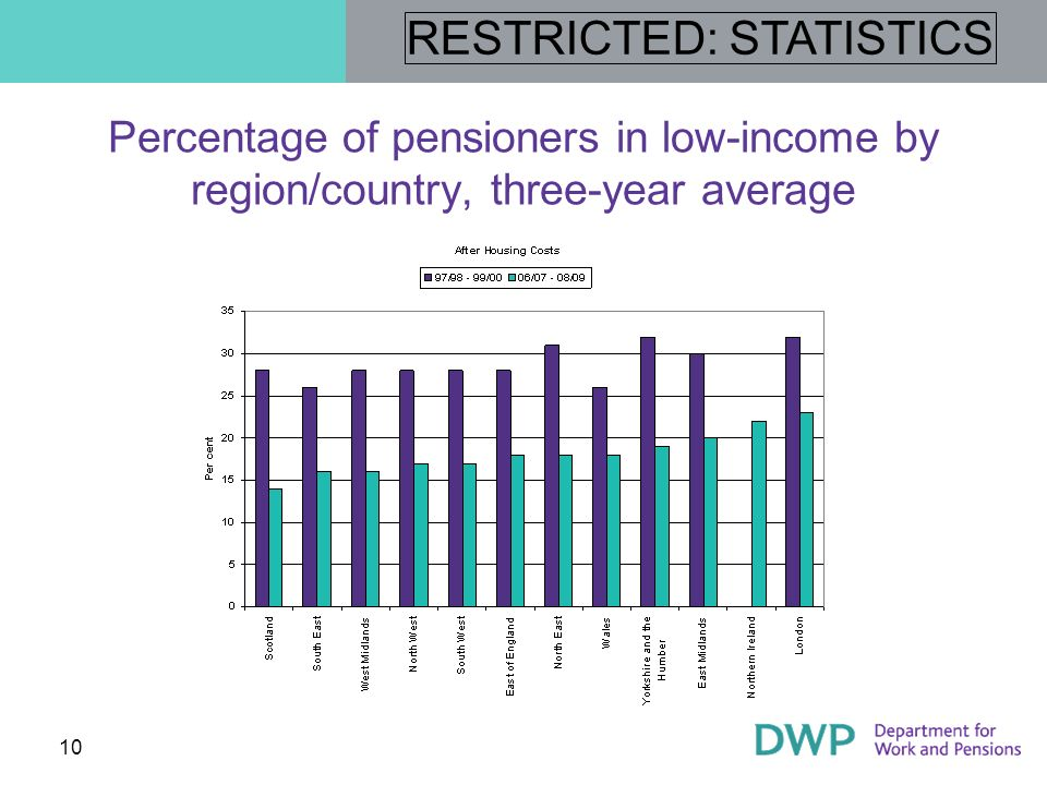 RESTRICTED: STATISTICS 11 The income distribution in 2008/09 (BHC)