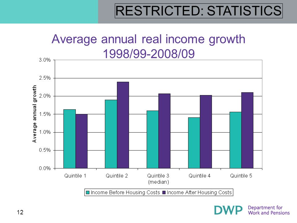 RESTRICTED: STATISTICS 13 Persistent poverty Looks at the same individuals over time An individual is in persistent low income if they have been in low income for three or more of the last four years Uses a relative 60 per cent of median income definition of low income Uses the British Household Panel Survey, funded by the Economic and Social Research Council.