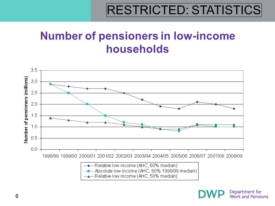 RESTRICTED: STATISTICS 7 Number of working-age adults in low-income households