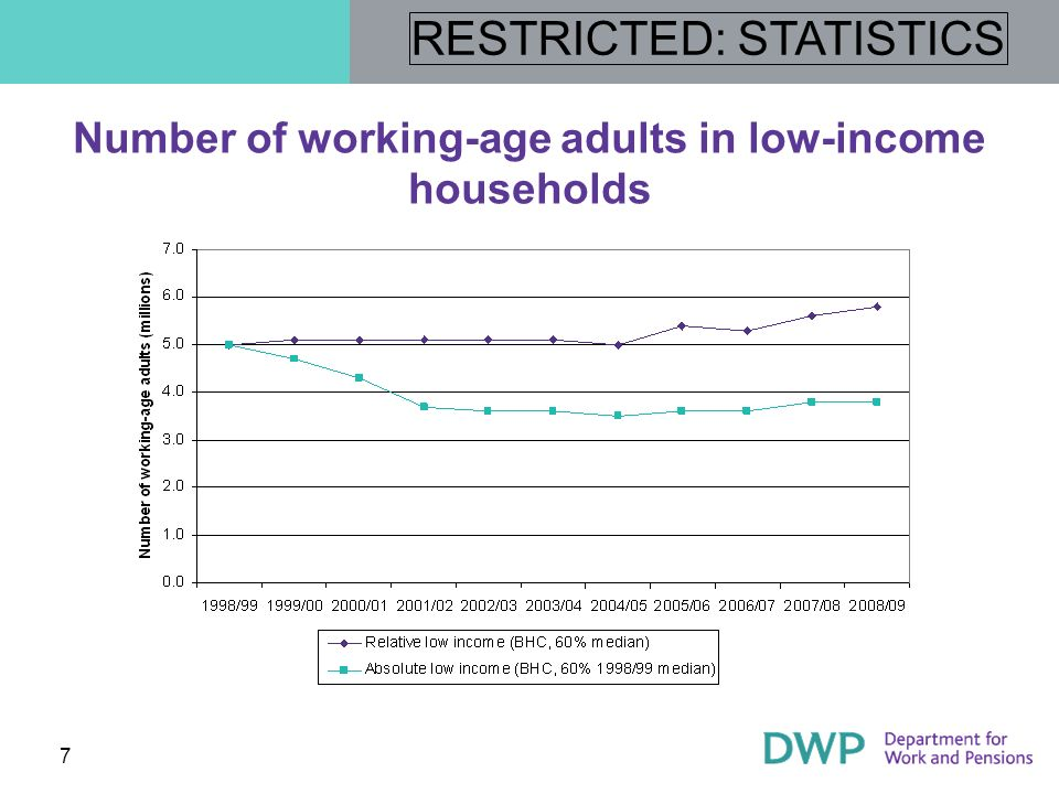 RESTRICTED: STATISTICS 8 More likely to be in low-income households Working-age adults in workless households Lone parent families Non-white ethnic groups Families containing someone with a disability not in receipt of disability benefits Those in rented accommodation Groups with no savings or who have bills in arrears Working age adults with no qualifications Older pensioners