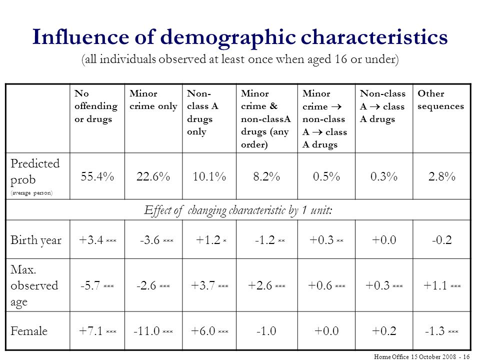 Home Office 15 October Influence of demographic characteristics (all individuals observed at least once when aged 16 or under) No offending or drugs Minor crime only Non- class A drugs only Minor crime & non-classA drugs (any order) Minor crime non-class A class A drugs Non-class A class A drugs Other sequences Predicted prob (average person) 55.4%22.6%10.1%8.2%0.5%0.3%2.8% Effect of changing characteristic by 1 unit: Birth year+3.4 *** -3.6 *** +1.2 * -1.2 ** +0.3 ** Max.