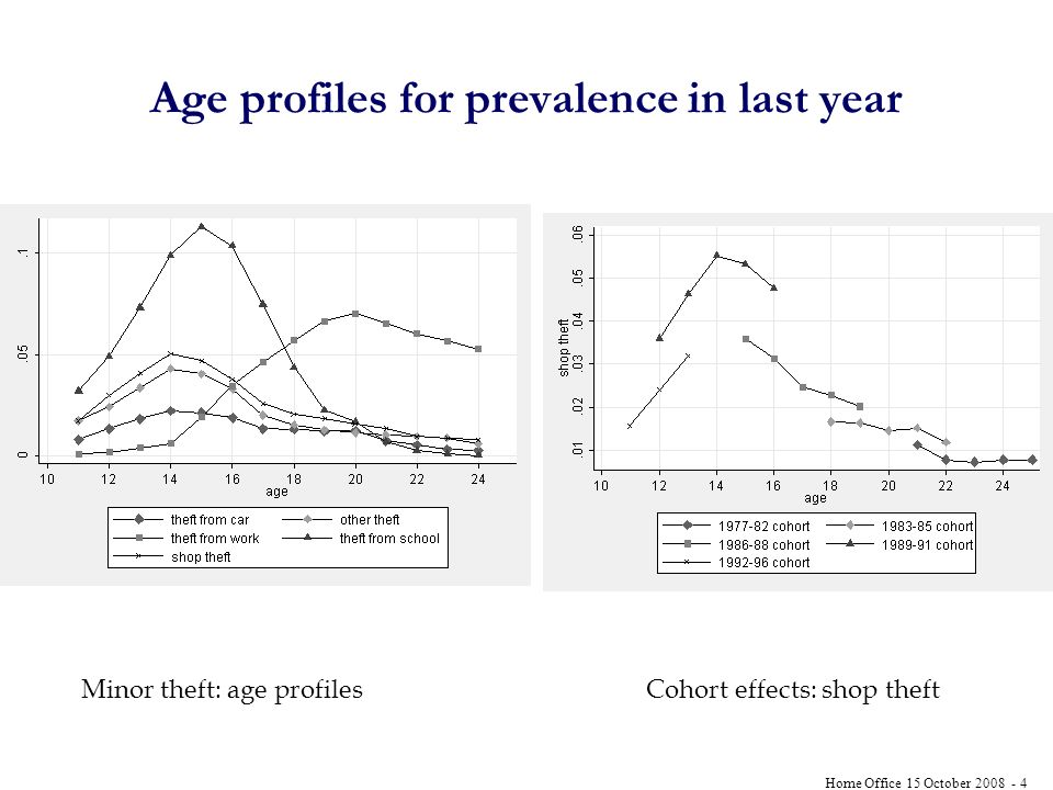 Home Office 15 October Age profiles for prevalence in last year Minor theft: age profiles Cohort effects: shop theft