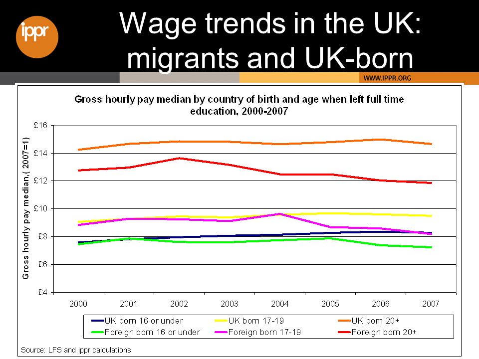Wage trends in the UK: migrants and UK-born