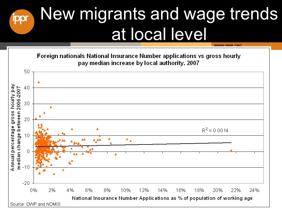 New migrants and wage trends at local level