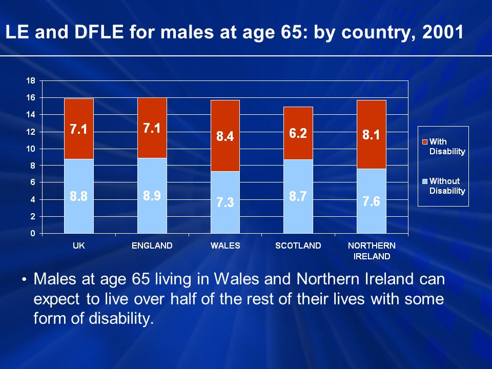 LE and DFLE for males at age 65: by country, 2001 Males at age 65 living in Wales and Northern Ireland can expect to live over half of the rest of the