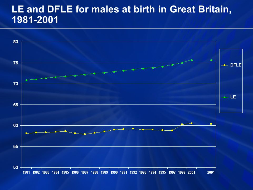 LE and DFLE for males at birth in Great Britain, 1981-2001
