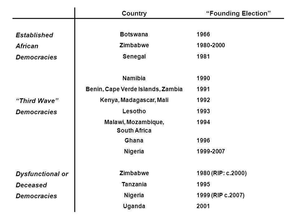 Freedom House Ratings (1-7) 198519952005Change 1985-2005 Benin72.52-5.0 Mali6.52.52-4.5 Ghana6.542-4.0 South Africa5.51.5 -4.0 Mozambique6.53.5 -3.0 Kenya5.56.53-2.5 Nigeria674-2.0 Zambia53.54 Senegal3.54.52.5 Uganda4.5 0 Zimbabwe556.5+1.5 AB Average5.53.62.6-2.9