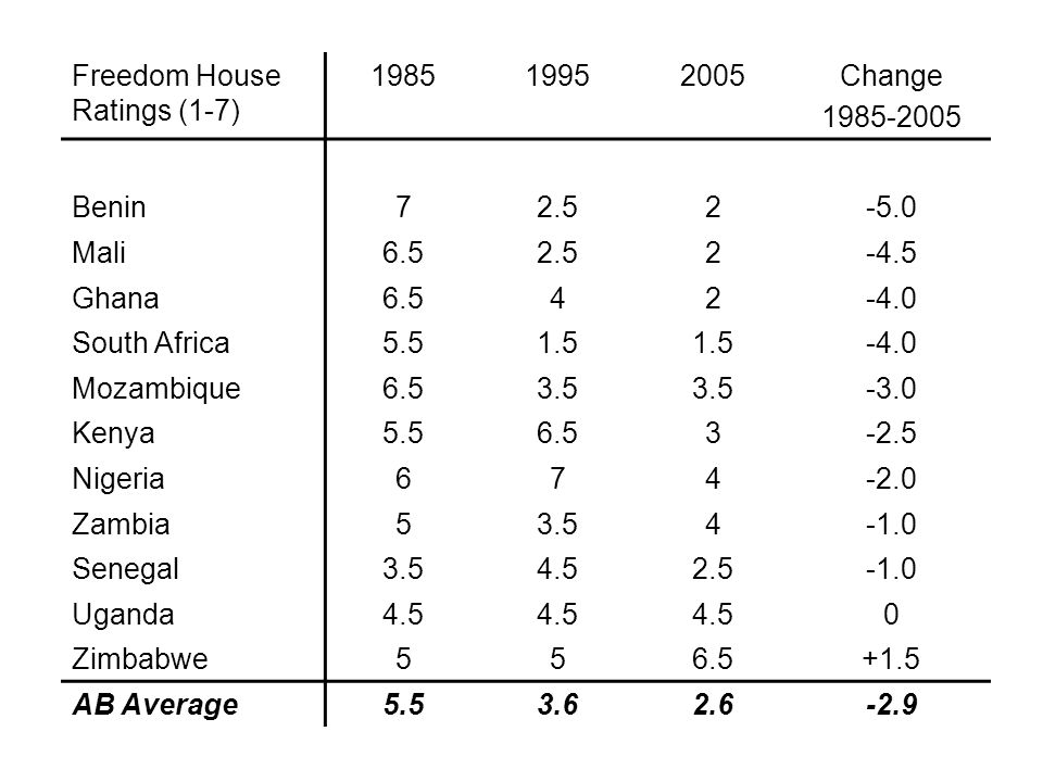 Freedom House Ratings (1-7) Change Benin Mali Ghana South Africa Mozambique Kenya Nigeria Zambia53.54 Senegal Uganda4.5 0 Zimbabwe AB Average