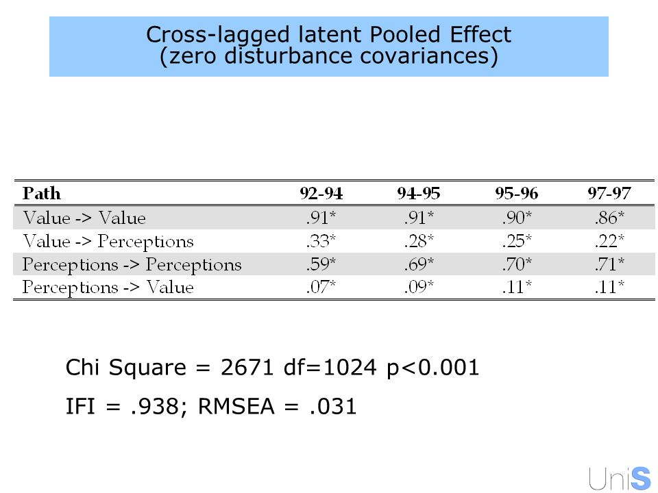 Cross-lagged latent Pooled Effect (zero disturbance covariances) Chi Square = 2671 df=1024 p<0.001 IFI =.938; RMSEA =.031