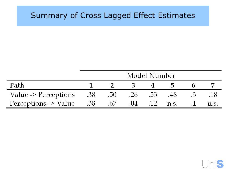 Summary of Cross Lagged Effect Estimates