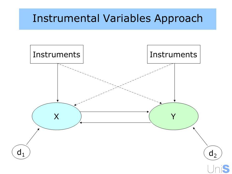 Instrumental Variables Approach d1d1 XY d2d2 Instruments