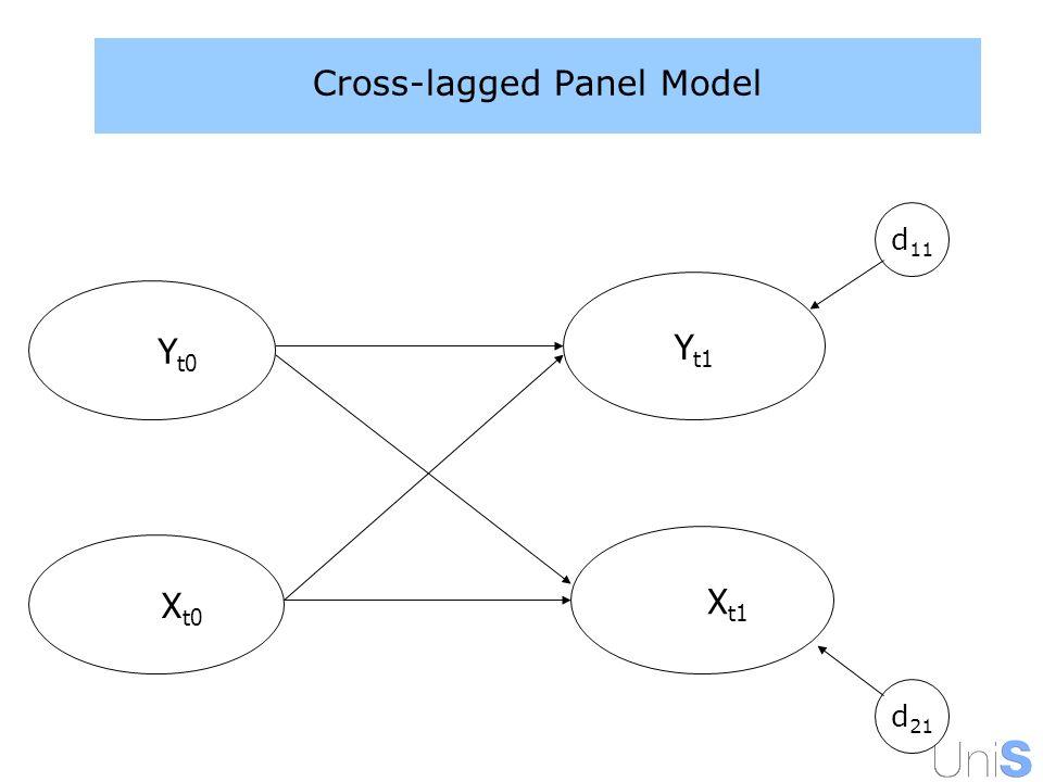 Cross-lagged Panel Model Y t1 Y t0 X t1 X t0 d 11 d 21