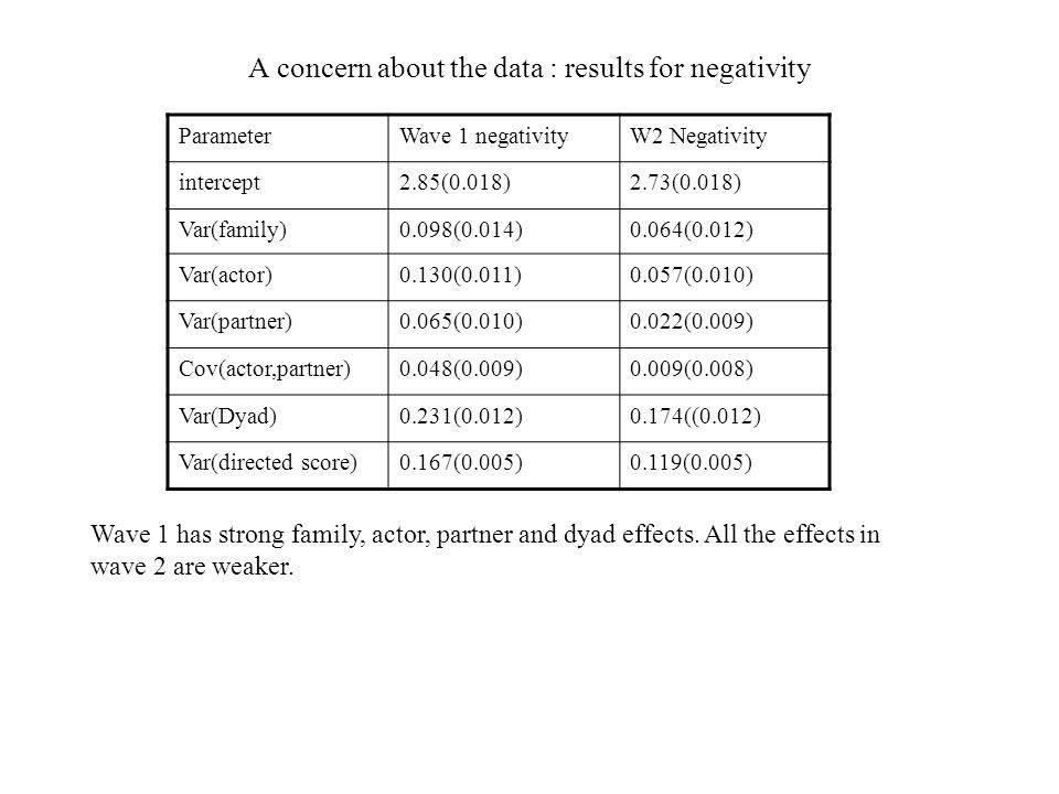 A concern about the data : results for negativity ParameterWave 1 negativityW2 Negativity intercept2.85(0.018)2.73(0.018) Var(family)0.098(0.014)0.064(0.012) Var(actor)0.130(0.011)0.057(0.010) Var(partner)0.065(0.010)0.022(0.009) Cov(actor,partner)0.048(0.009)0.009(0.008) Var(Dyad)0.231(0.012)0.174((0.012) Var(directed score)0.167(0.005)0.119(0.005) Wave 1 has strong family, actor, partner and dyad effects.