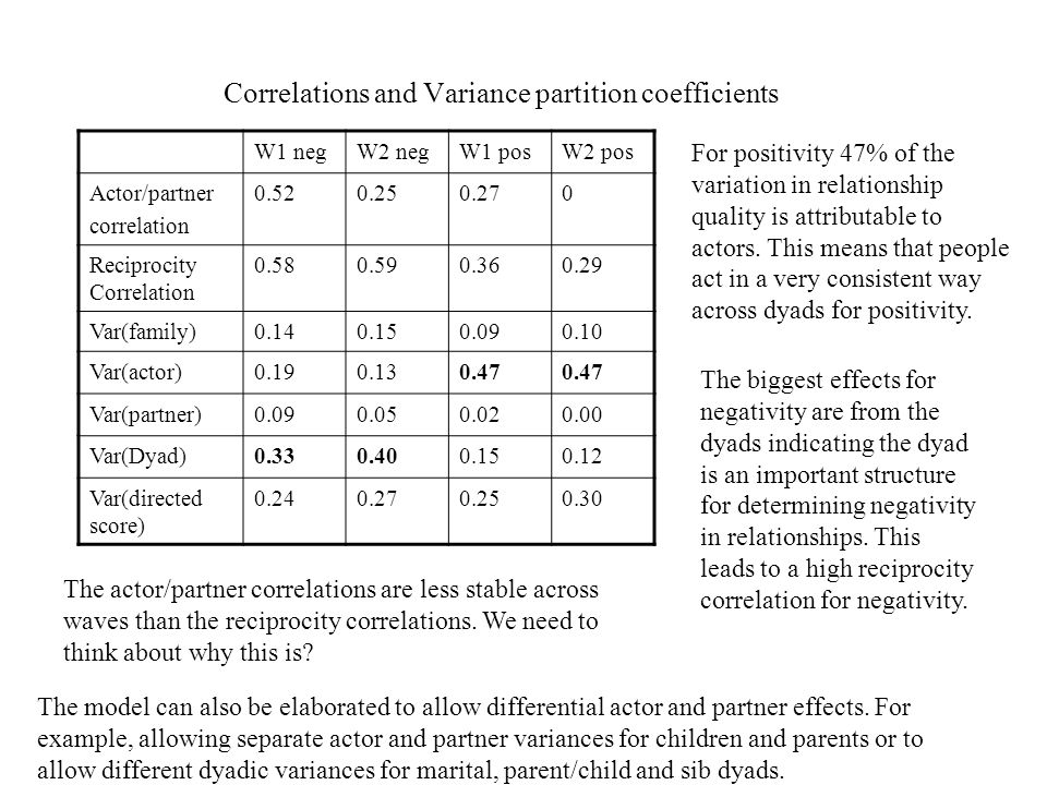 Correlations and Variance partition coefficients W1 negW2 negW1 posW2 pos Actor/partner correlation Reciprocity Correlation Var(family) Var(actor) Var(partner) Var(Dyad) Var(directed score) The biggest effects for negativity are from the dyads indicating the dyad is an important structure for determining negativity in relationships.