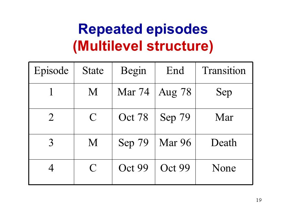 19 Repeated episodes (Multilevel structure) NoneOct 99 C4 DeathMar 96Sep 79M3 MarSep 79Oct 78C2 SepAug 78Mar 74M1 TransitionEndBeginStateEpisode