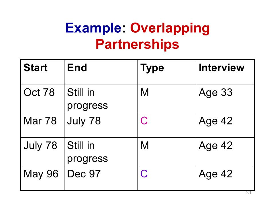 21 Example: Overlapping Partnerships Age 42CDec 97May 96 Age 42MStill in progress July 78 Age 42CJuly 78Mar 78 Age 33MStill in progress Oct 78 InterviewTypeEndStart