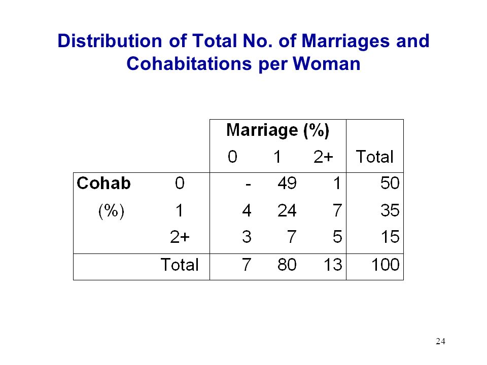 24 Distribution of Total No. of Marriages and Cohabitations per Woman