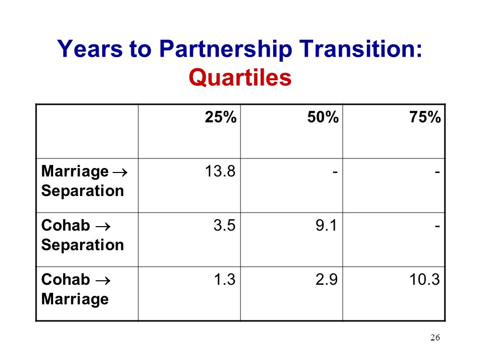 26 Years to Partnership Transition: Quartiles 25%50%75% Marriage Separation 13.8-- Cohab Separation 3.59.1- Cohab Marriage 1.32.910.3