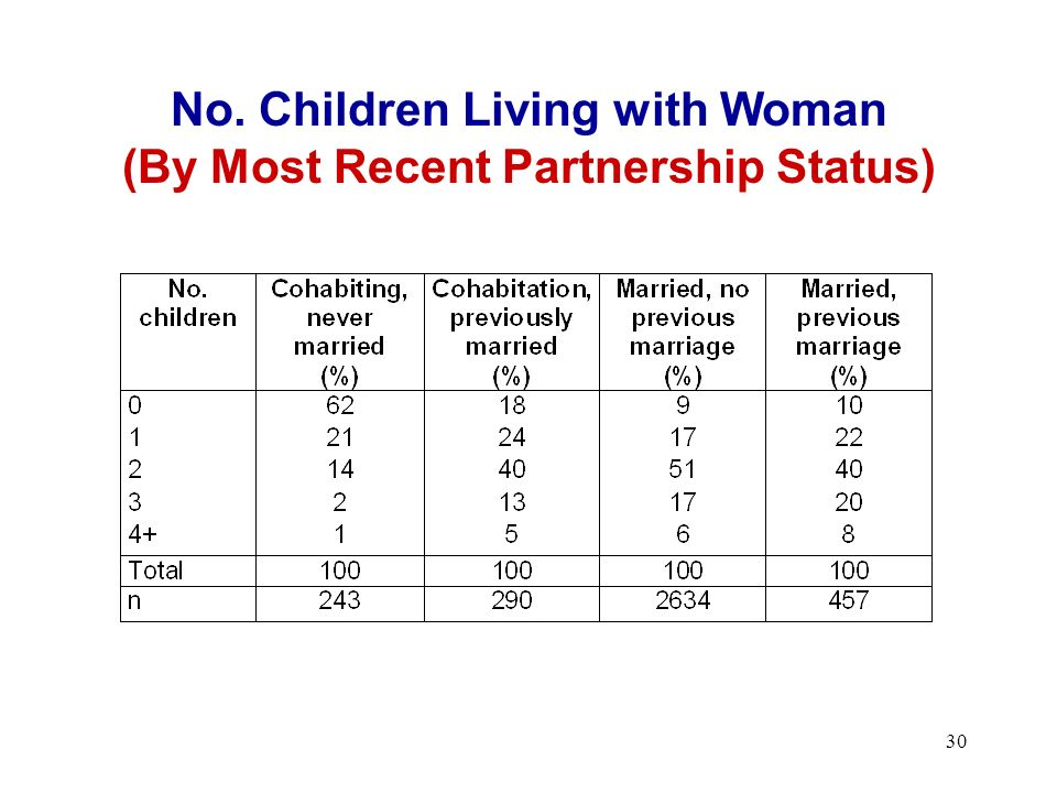30 No. Children Living with Woman (By Most Recent Partnership Status)