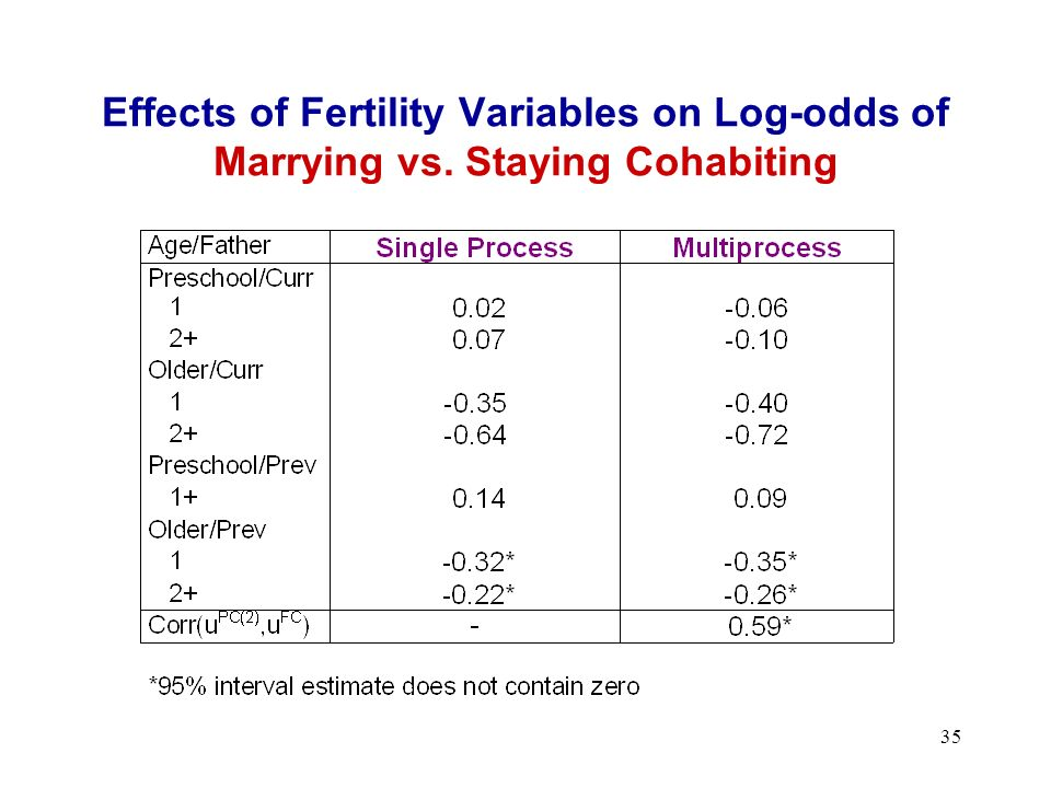 35 Effects of Fertility Variables on Log-odds of Marrying vs. Staying Cohabiting