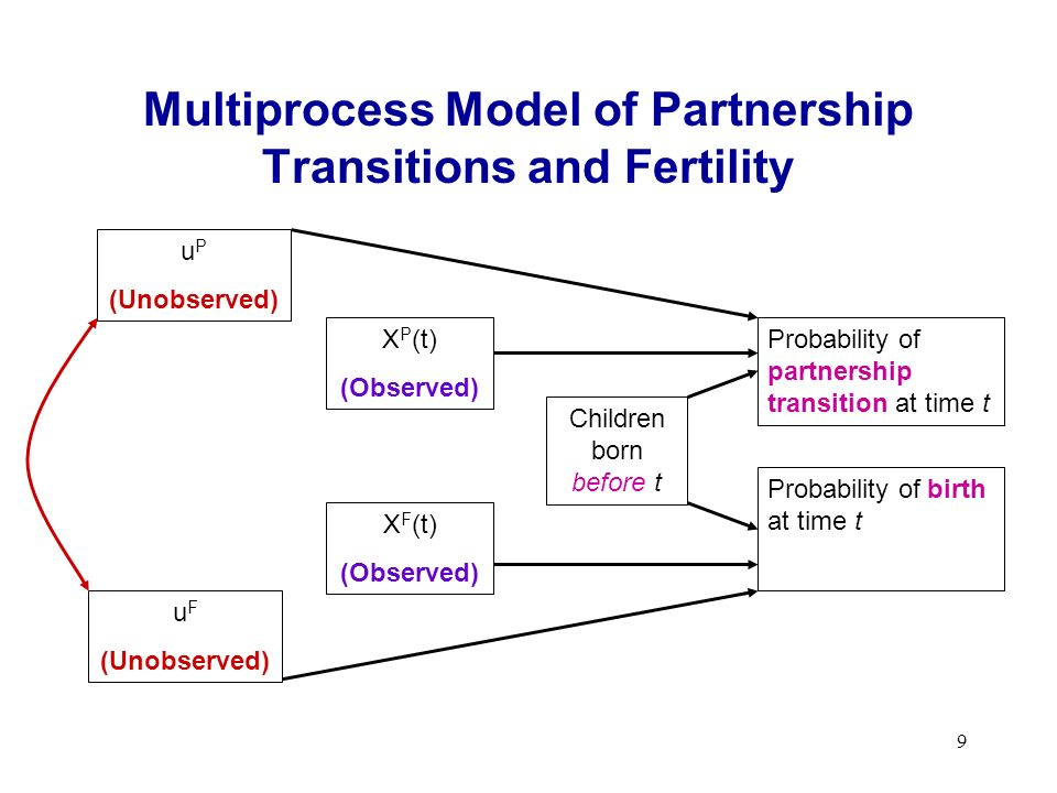 10 Event History Model for Partnership Transitions Model duration to transition using discrete- time model For each transition, define hazard function: h(t)=Probability that a transition occurs during time interval t given no transition before t