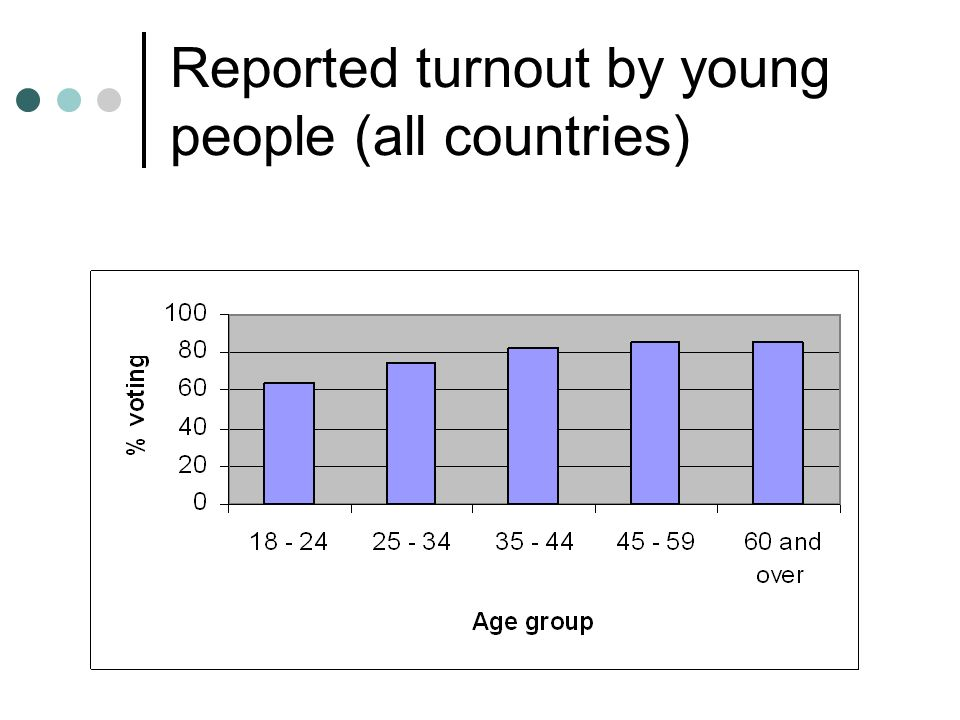 Reported turnout by young people (all countries)