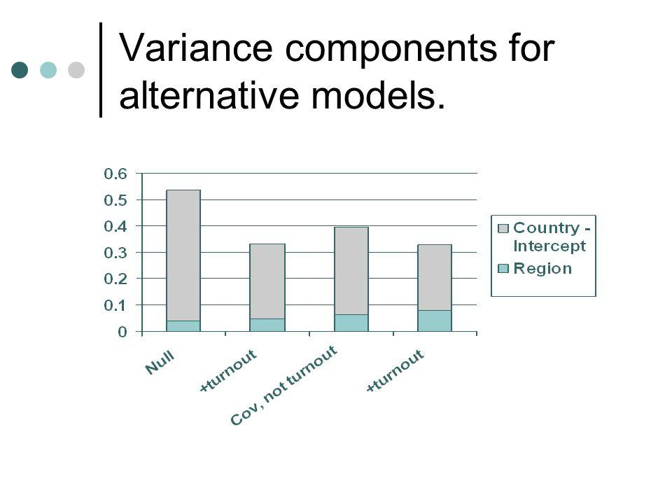 Variance components for alternative models.