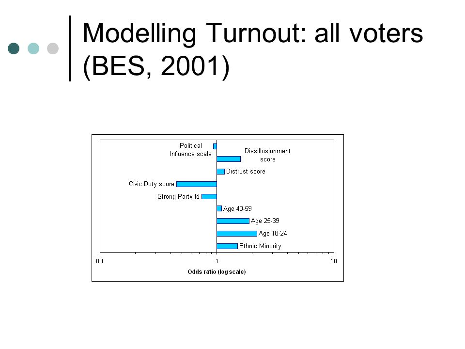Modelling Turnout: all voters (BES, 2001)
