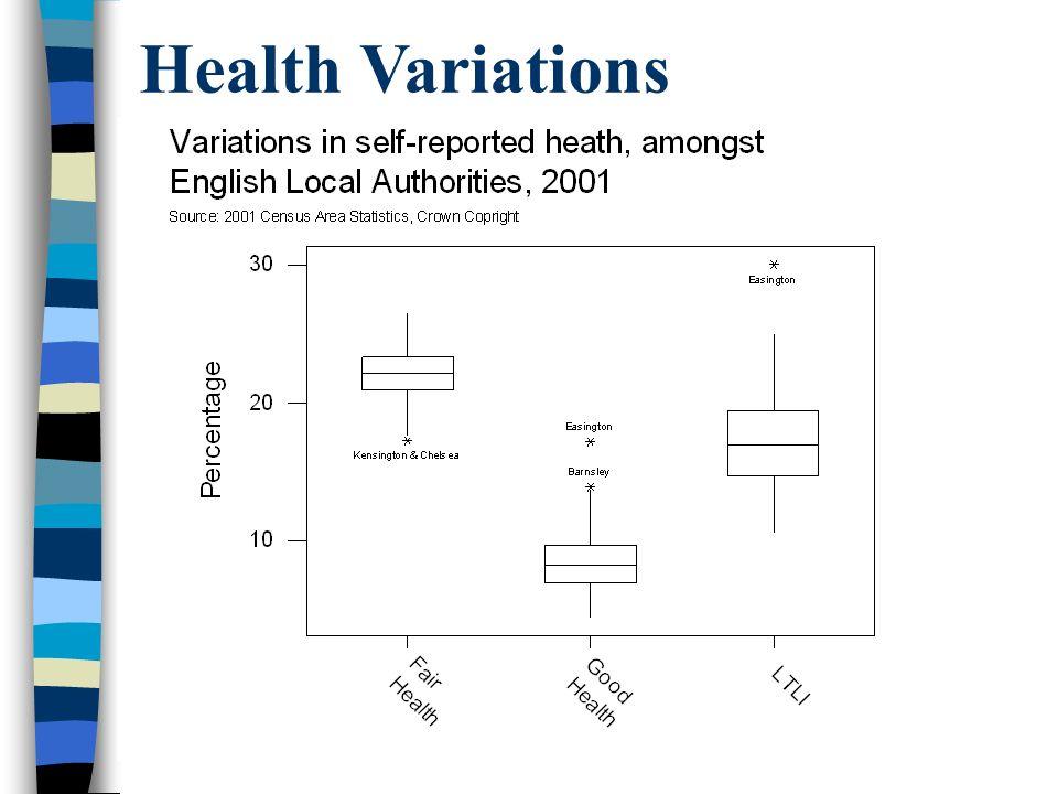 Health Variations