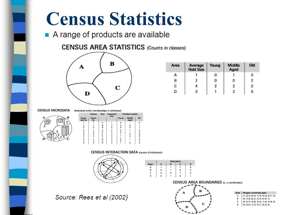 Census Statistics A range of products are available Source: Rees et al (2002 )