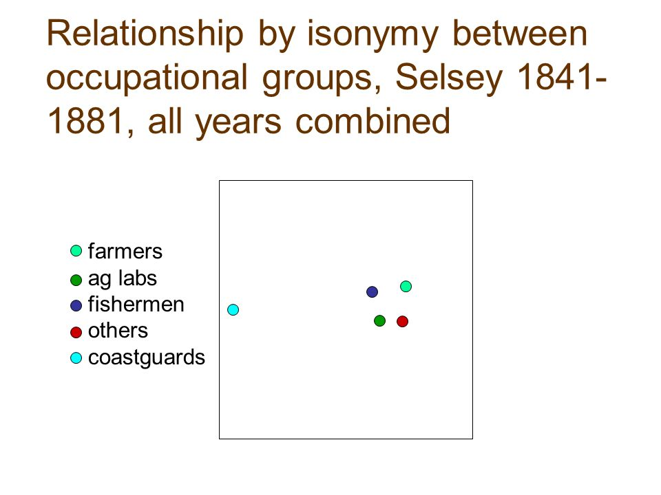 Relationship by isonymy between occupational groups, Selsey 1841- 1881, all years combined farmers ag labs fishermen others coastguards