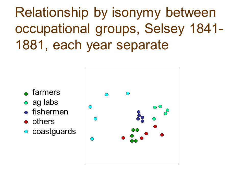 Relationship by isonymy between occupational groups, Selsey , each year separate farmers ag labs fishermen others coastguards