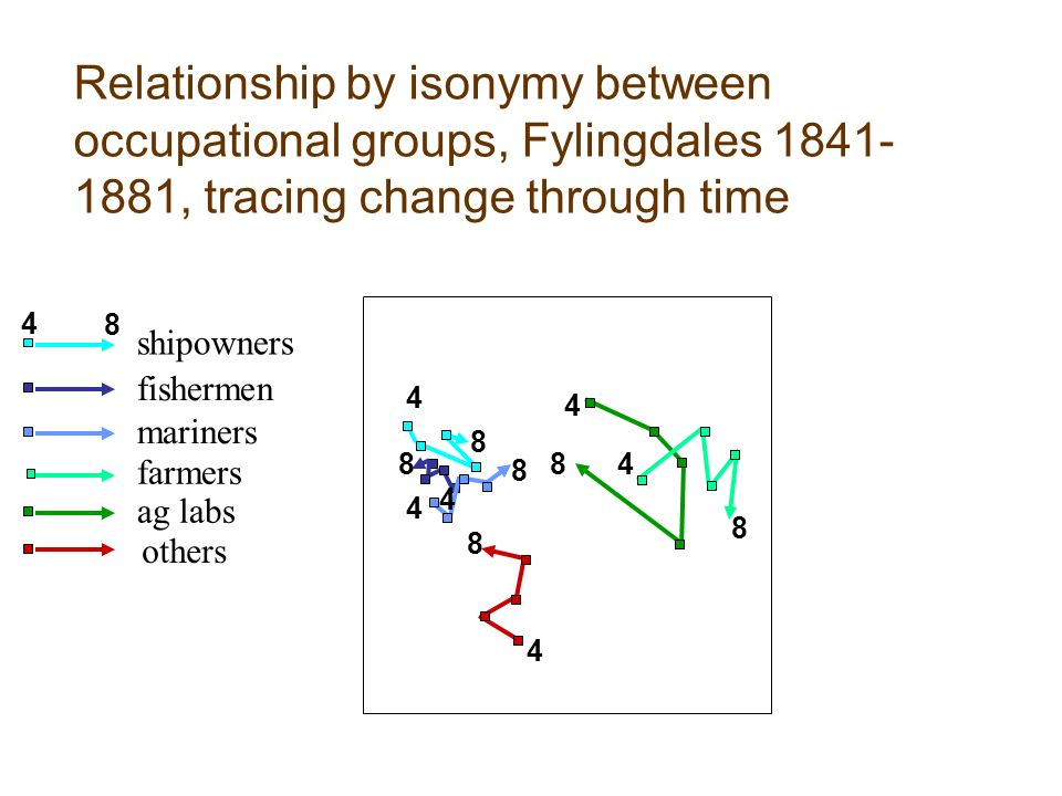 Relationship by isonymy between occupational groups, Fylingdales 1841- 1881, tracing change through time 4 8 4 8 8 4 8 4 4 8 4 8 8 4 ag labs shipowners mariners others farmers fishermen