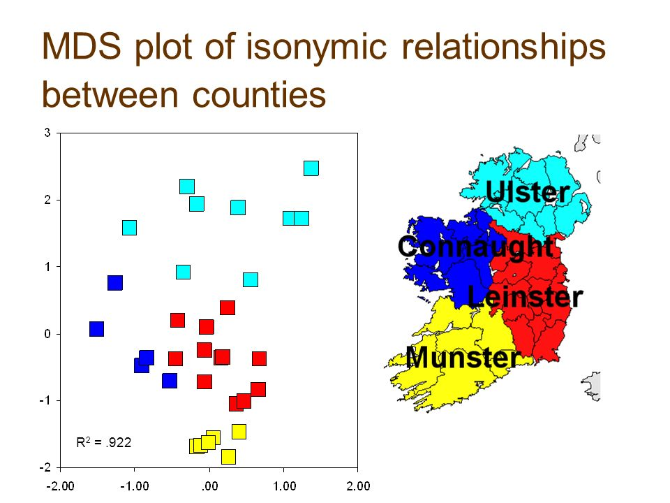 MDS plot of isonymic relationships between counties R 2 =.922