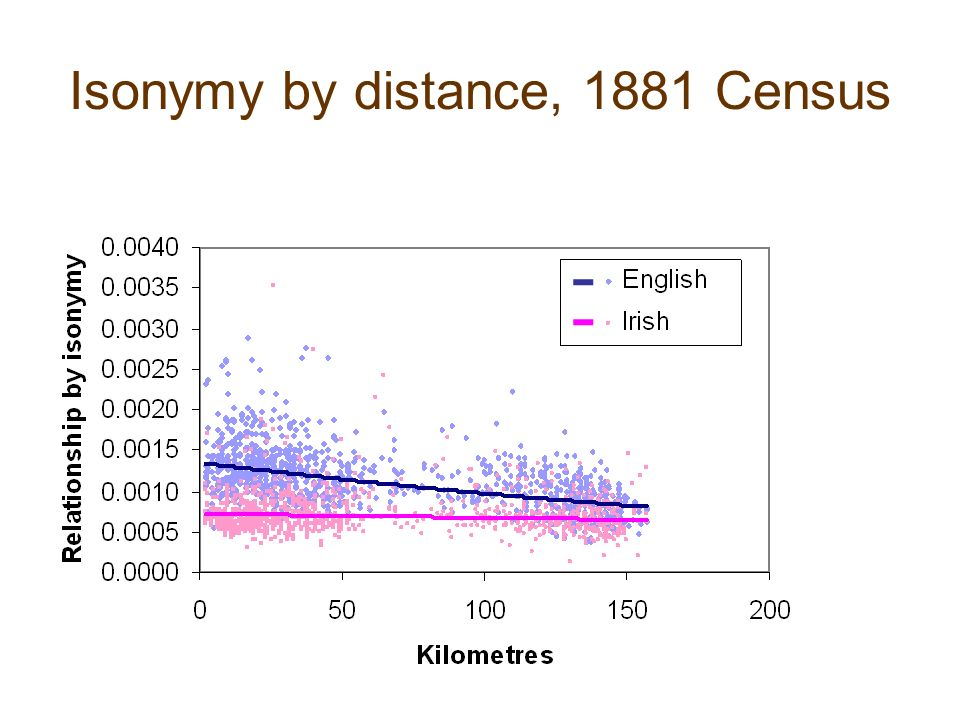 Isonymy by distance, 1881 Census
