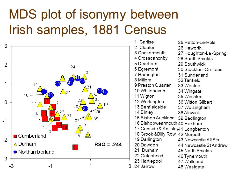 MDS plot of isonymy between Irish samples, 1881 Census RSQ = Carlise 2 Cleator 3 Cockermouth 4 Crosscanonby 5 Dearham 6 Egremont 7 Harrington 8 Millom 9 Preston Quarter 10 Whitehaven 11 Wigton 12 Workington 13 Benfieldside 14 Birtley 15 Bishop Auckland 16 Bishopwearmouth 17 Conside & Knitsley 18 Crook &Billy Row 19 Darlington 20 Dawdon 21 Durham 22 Gateshead 23 Hartlepool 24 Jarrow 25 Hetton-Le-Hole 26 Heworth 27 Houghton-Le -Spring 28 South Shields 29 Southwick 30 Stockton- On-Tees 31 Sunderland 32 Tanfield 33 Westoe 34 Wingate 35 Winlaton 36 Witton Gilbert 37 Wolsingham 38 Alnwick 39 Bedlington 40 Hexham 41 Longbenton 42 Morpeth 43 Newcastle All Sts 44 Newcastle St Andrew 45 North Shields 46 Tynemouth 47 Wallsend 48 Westgate
