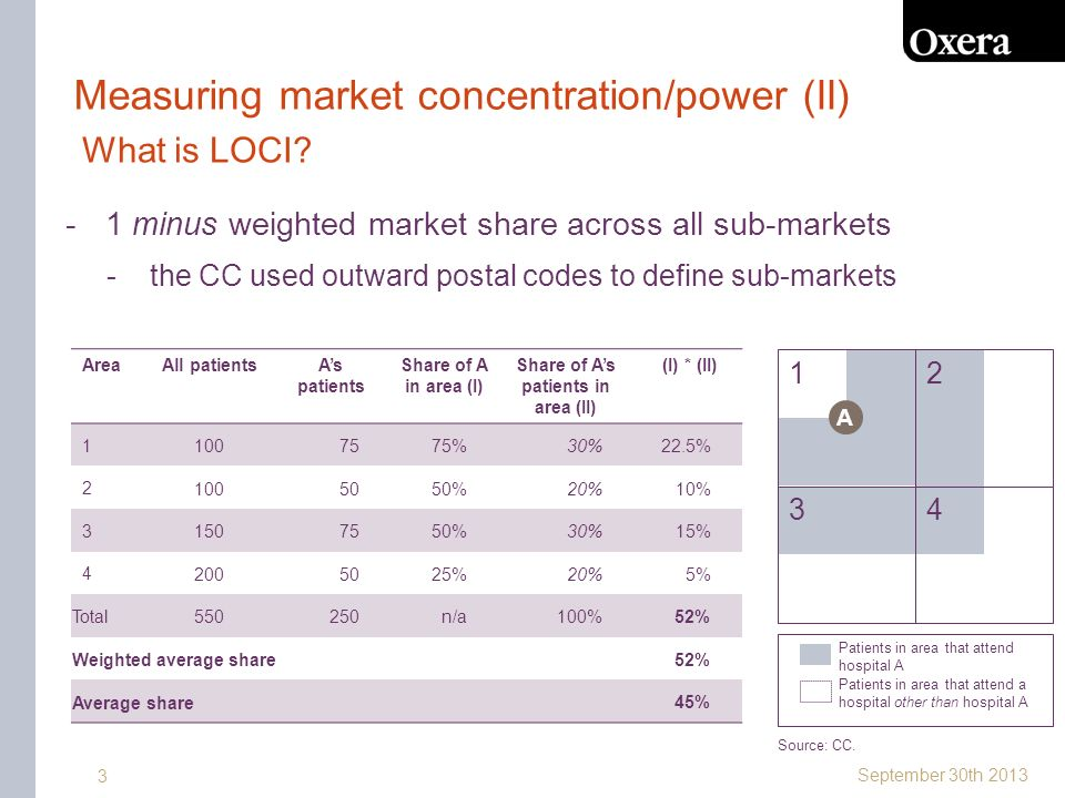 September 30th 2013 3 Measuring market concentration/power (II) -1 minus weighted market share across all sub-markets -the CC used outward postal codes to define sub-markets What is LOCI.