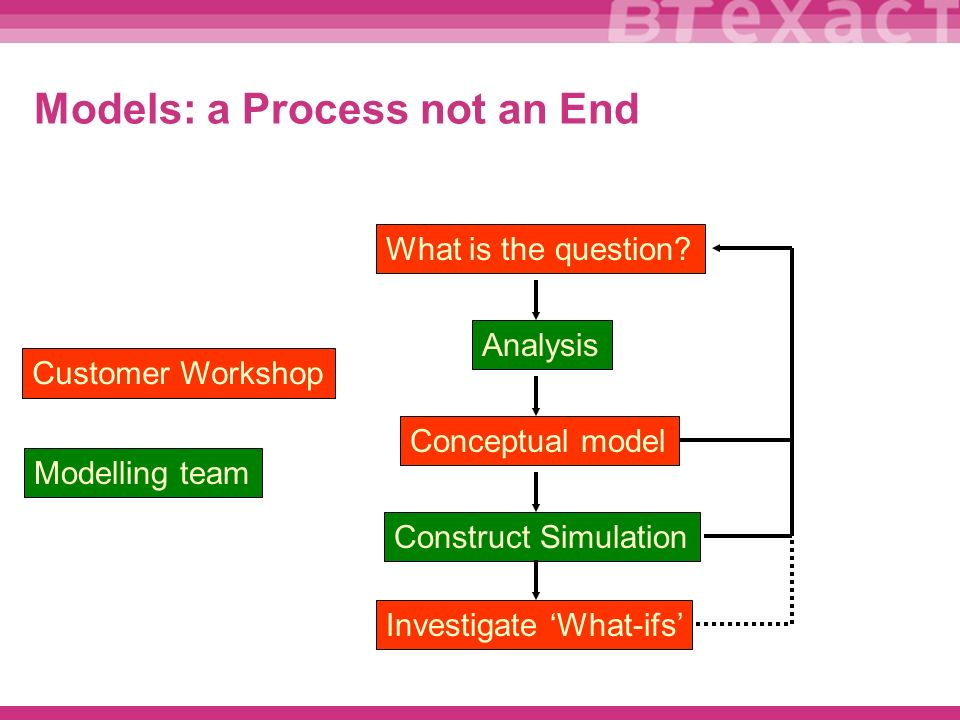 Models: a Process not an End What is the question.