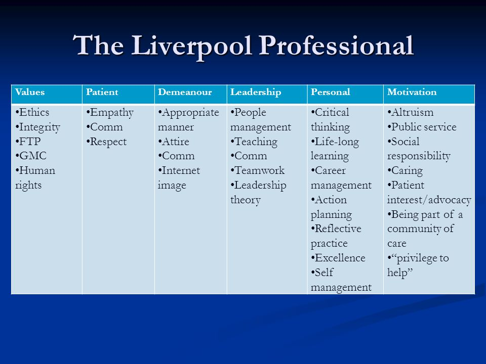 The Liverpool Professional ValuesPatientDemeanourLeadershipPersonalMotivation Ethics Integrity FTP GMC Human rights Empathy Comm Respect Appropriate m