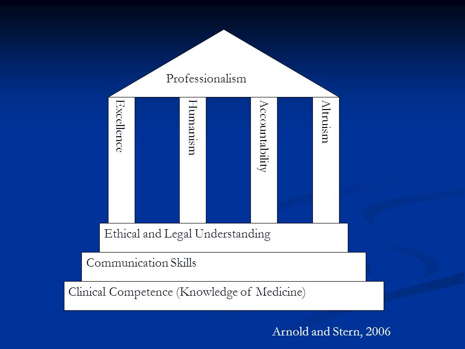 Clinical Competence (Knowledge of Medicine) Communication Skills Ethical and Legal Understanding ExcellenceHumanismAccountabilityAltruism Professional