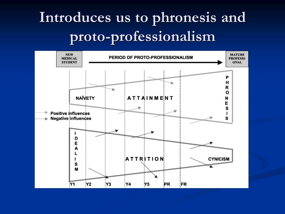 References Sean R Hilton, Henry B Slotnick (2005) Proto-professionalism: how professionalisation occurs across the continuum of medical education Medical Education 39 (1), 58–65.