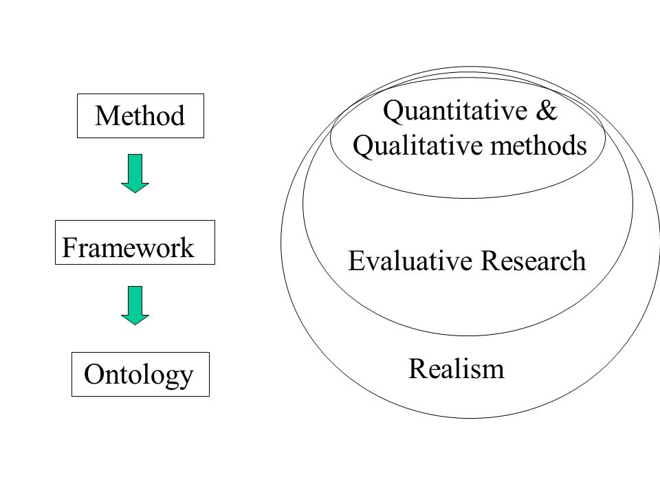 Quantitative & Qualitative methods Method Framework Ontology Realism Evaluative Research