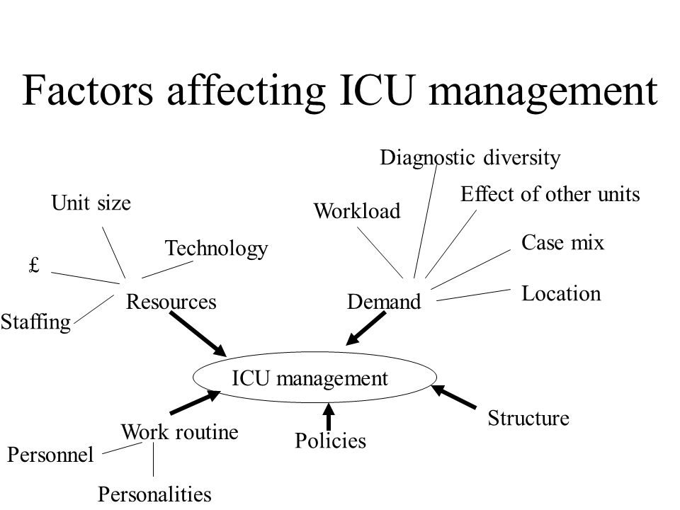 Factors affecting ICU management ICU management Demand Workload Diagnostic diversity Effect of other units Case mix Location Resources Technology Unit size £ Staffing Work routine Personnel Personalities Policies Structure