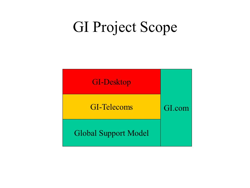 GI Project Scope GI-Desktop GI-Telecoms Global Support Model GI.com